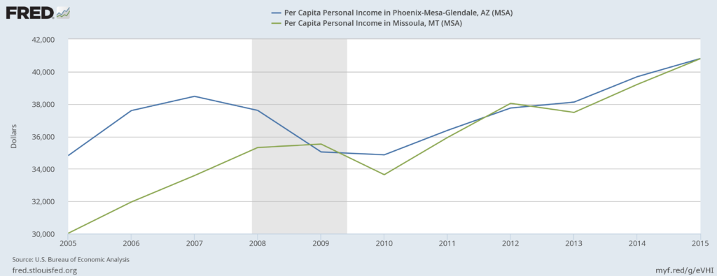 Per Capita Personal Income: Phoenix MSA vs Missoula